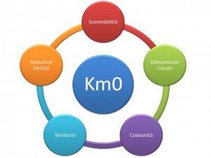 Vivere a Km0, una scelta ottimale nata dal basso